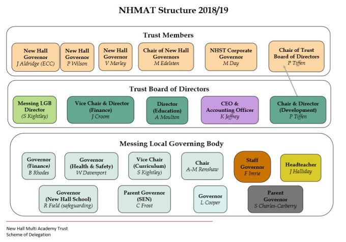 NHMAT Structure Updated Mar 2019